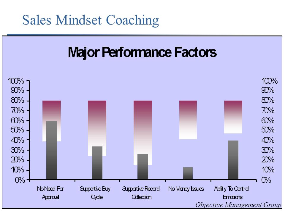 Sales Mindset Coaching Objective Management Group