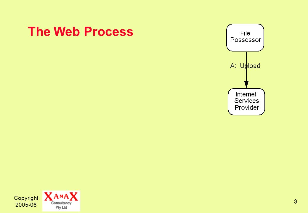 Copyright 2005-06 3 The Web Process