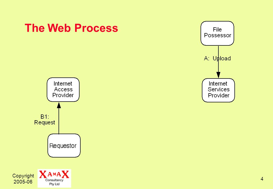 Copyright 2005-06 4 The Web Process