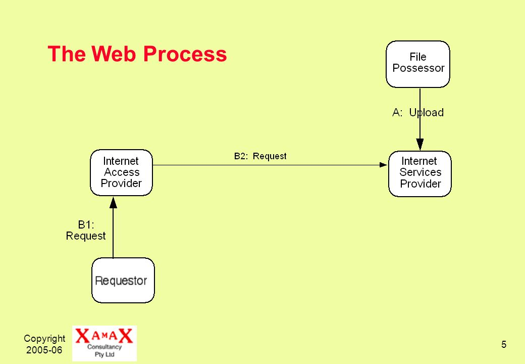 Copyright 2005-06 5 The Web Process