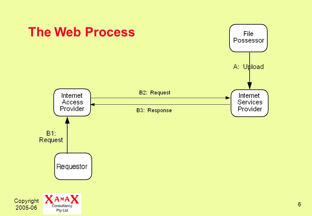 Copyright 2005-06 6 The Web Process