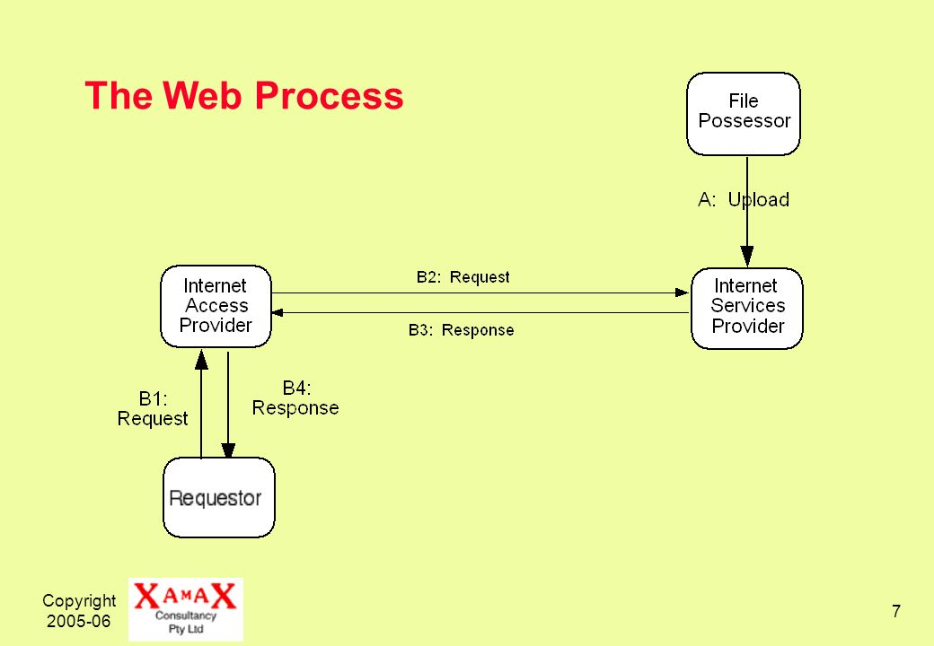 Copyright 2005-06 7 The Web Process