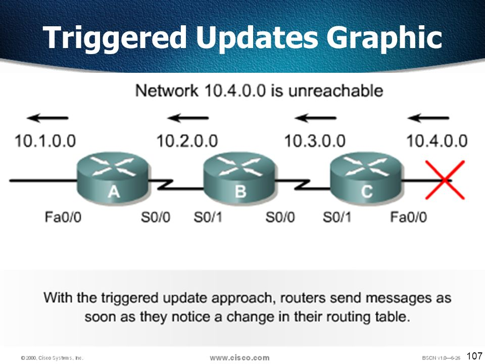 107 Triggered Updates Graphic