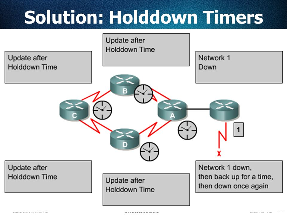 109 Solution: Holddown Timers
