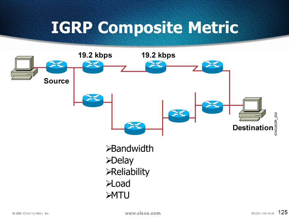 125 Bandwidth Delay Reliability Load MTU IGRP Composite Metric