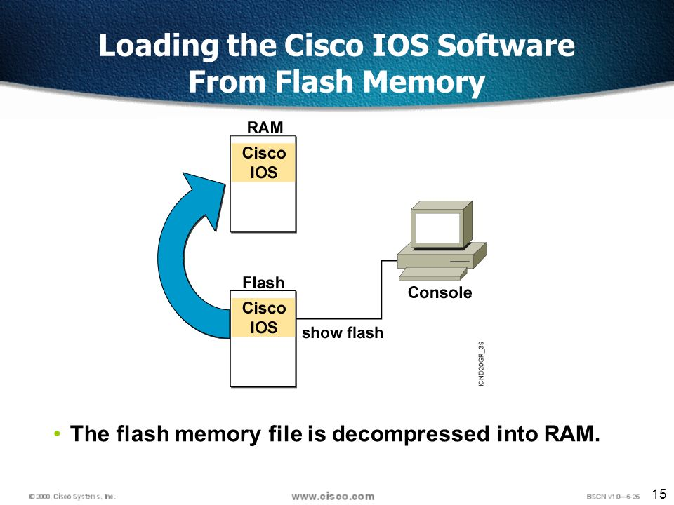 15 Loading the Cisco IOS Software From Flash Memory The flash memory file is decompressed into RAM.