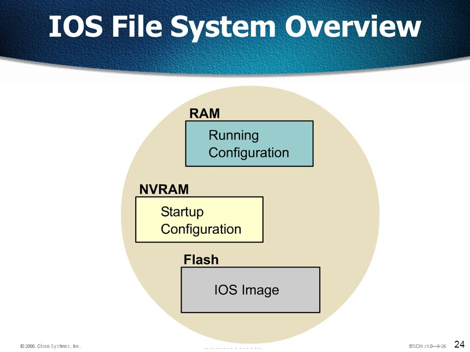 24 IOS File System Overview