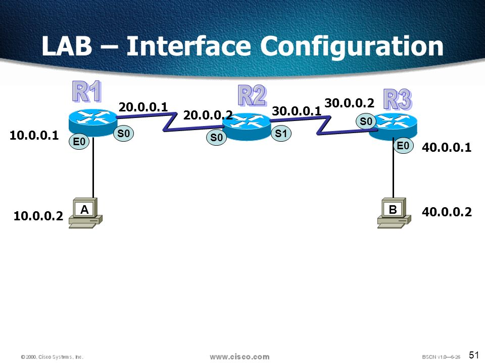 51 LAB – Interface Configuration S0 E A S0 E B S1