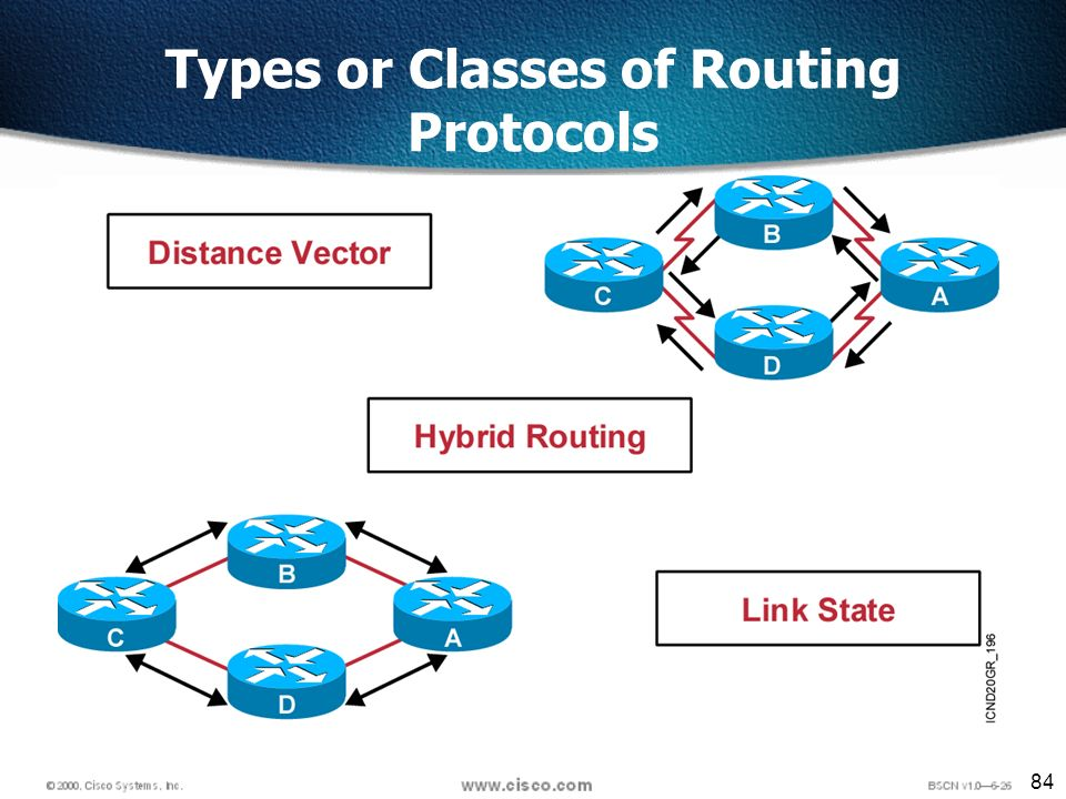 84 Types or Classes of Routing Protocols