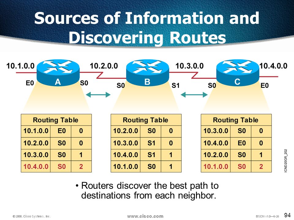 94 Routers discover the best path to destinations from each neighbor.
