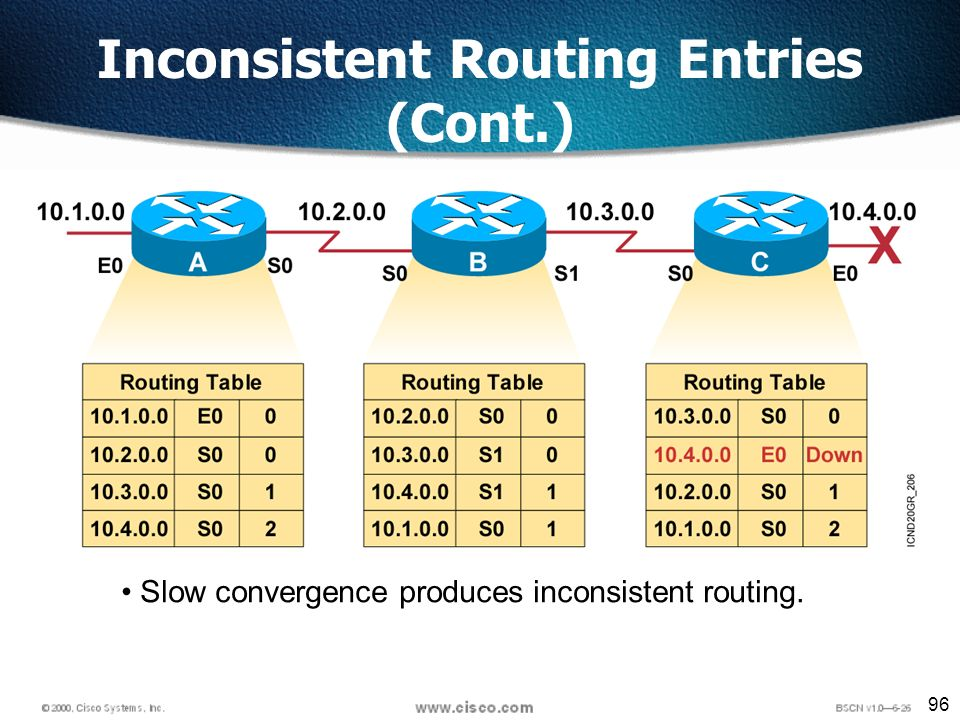 96 Slow convergence produces inconsistent routing. Inconsistent Routing Entries (Cont.)