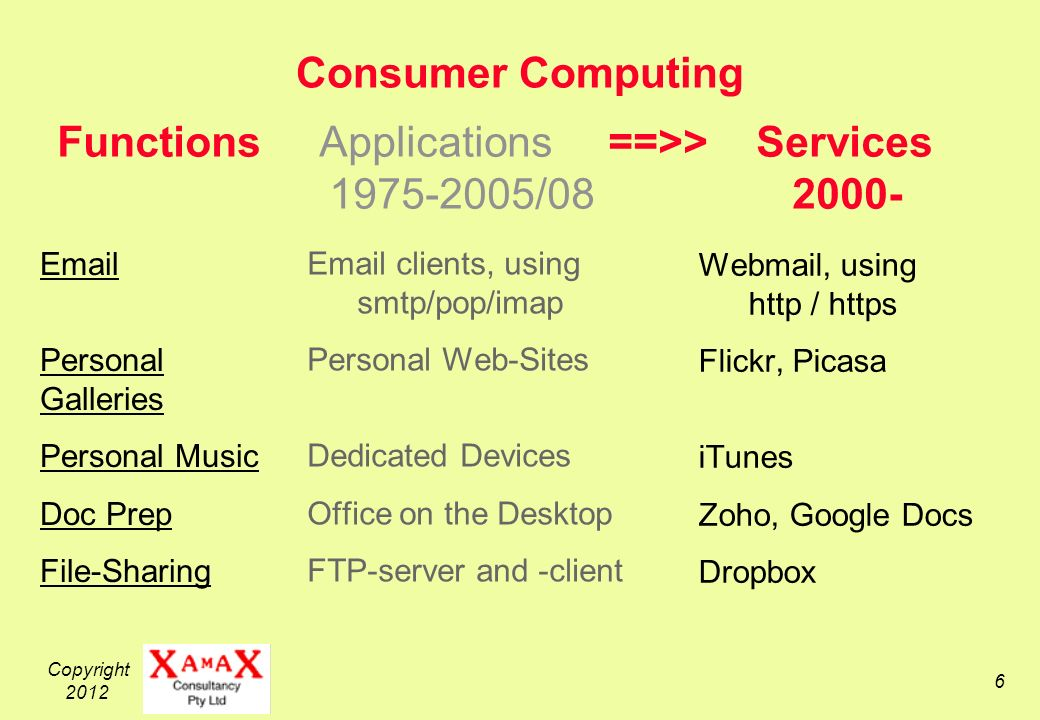 Copyright Consumer Computing  clients, using smtp/pop/imap Personal Web-Sites Dedicated Devices Office on the Desktop FTP-server and -client Webmail, using http / https Flickr, Picasa iTunes Zoho, Google Docs Dropbox Functions Applications ==>> Services / Personal Galleries Personal Music Doc Prep File-Sharing