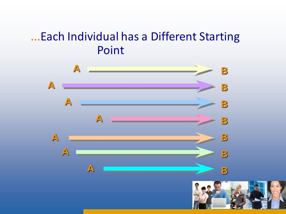 ...Each Individual has a Different Starting Point A A A A A AAB B B B B B B