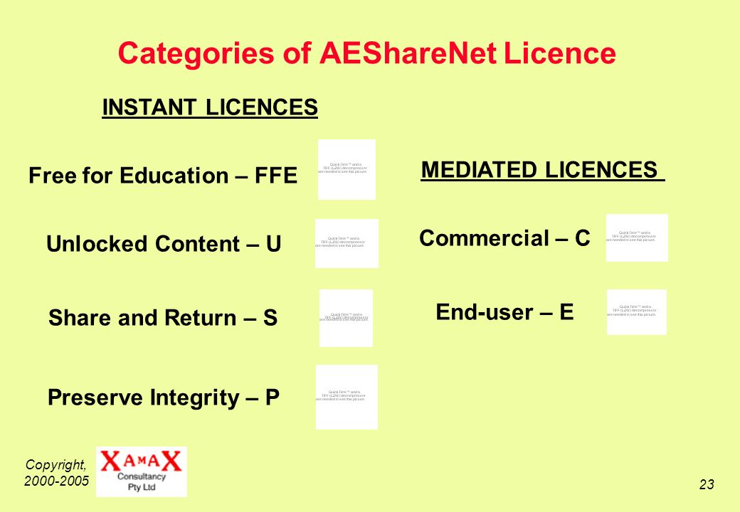Copyright, 2000-2005 23 Categories of AEShareNet Licence INSTANT LICENCES End-user – E MEDIATED LICENCES Commercial – C Free for Education – FFE Unlocked Content – U Share and Return – S Preserve Integrity – P