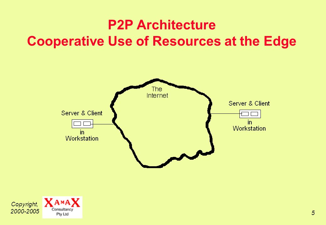 Copyright, 2000-2005 5 P2P Architecture Cooperative Use of Resources at the Edge