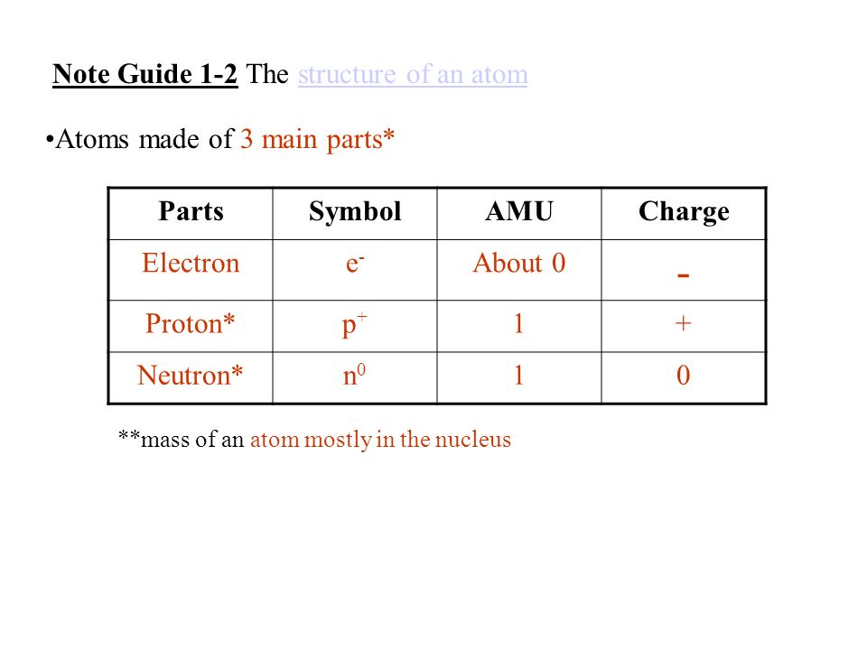 Atoms made of 3 main parts* PartsSymbolAMUCharge Electrone-e- About 0 - Proton*p+p+ 1+ Neutron*n0n0 10 **mass of an atom mostly in the nucleus Note Guide 1-2 The structure of an atomstructure of an atom