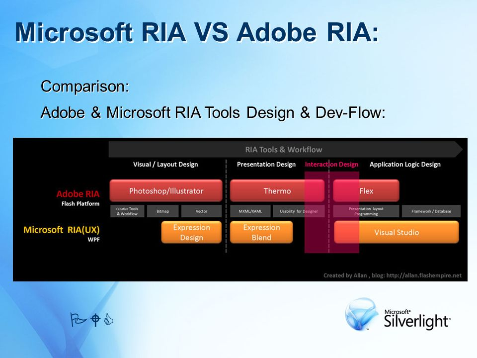 Comparison: Microsoft RIA VS Adobe RIA: PWC Adobe & Microsoft RIA Tools Design & Dev-Flow: