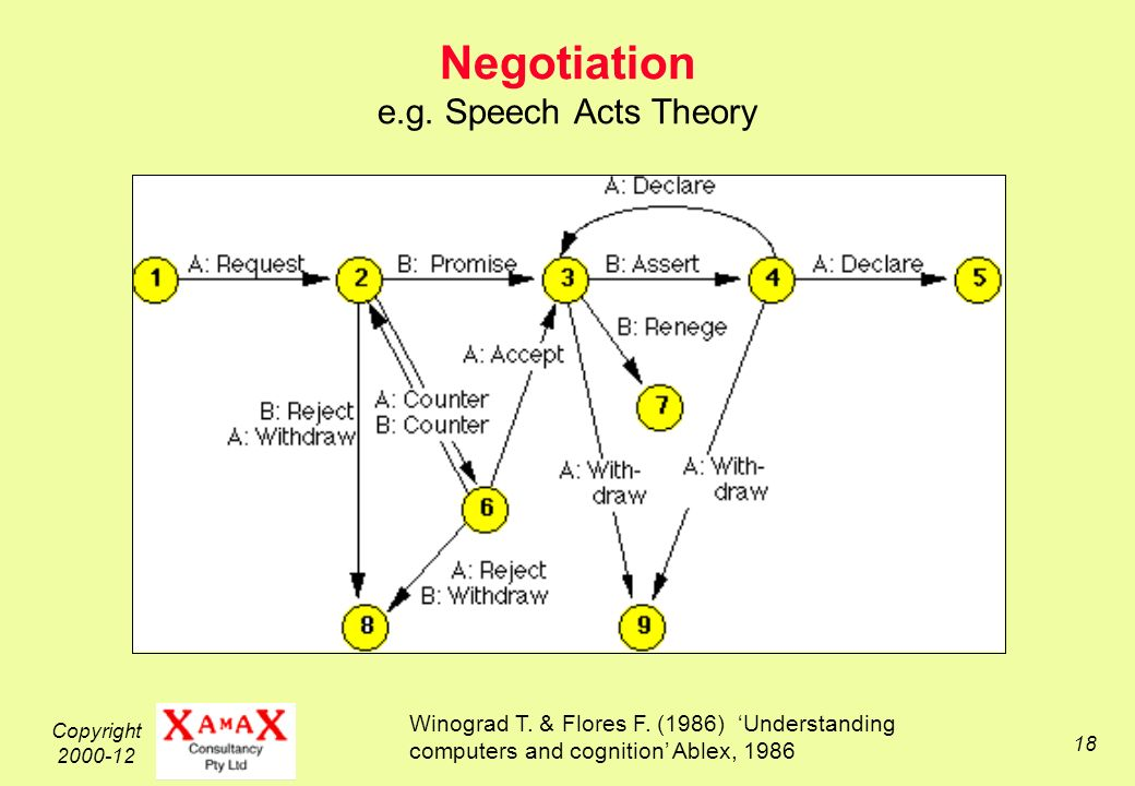 Copyright 2000-12 18 Negotiation e.g. Speech Acts Theory Winograd T.