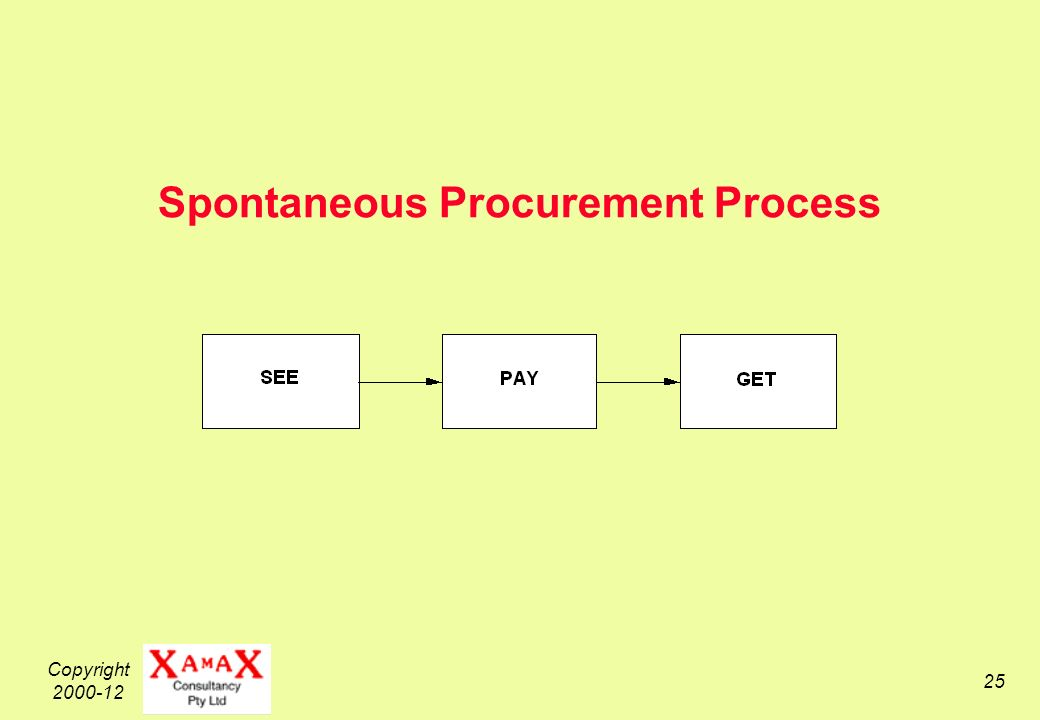 Copyright 2000-12 25 Spontaneous Procurement Process