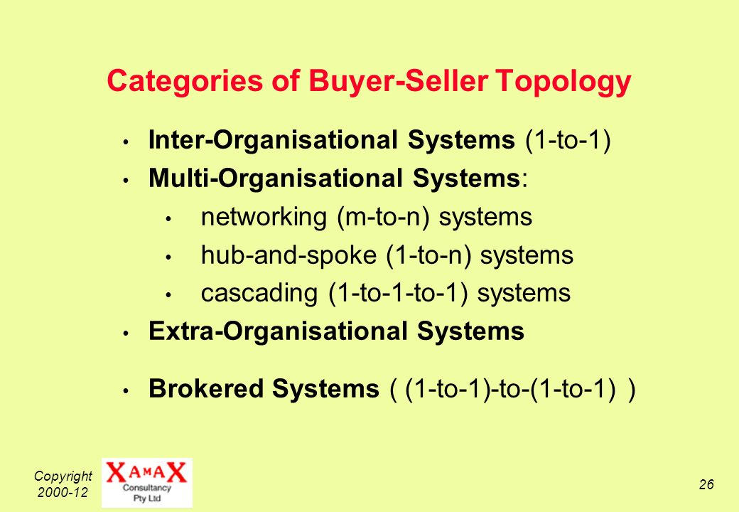 Copyright 2000-12 26 Categories of Buyer-Seller Topology Inter-Organisational Systems (1-to-1) Multi-Organisational Systems: networking (m-to-n) systems hub-and-spoke (1-to-n) systems cascading (1-to-1-to-1) systems Extra-Organisational Systems Brokered Systems ( (1-to-1)-to-(1-to-1) )