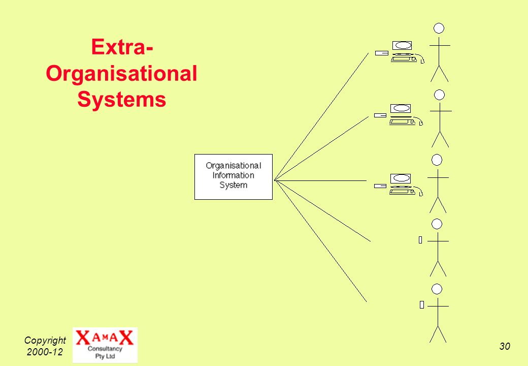 Copyright 2000-12 30 Extra- Organisational Systems
