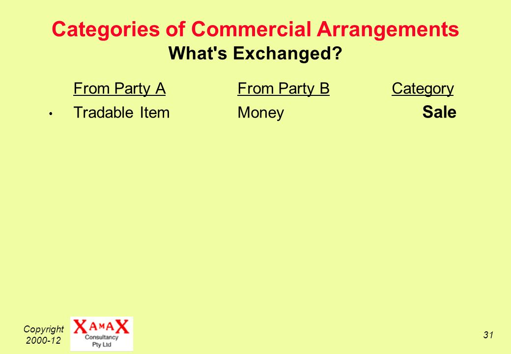 Copyright 2000-12 31 Categories of Commercial Arrangements What s Exchanged.