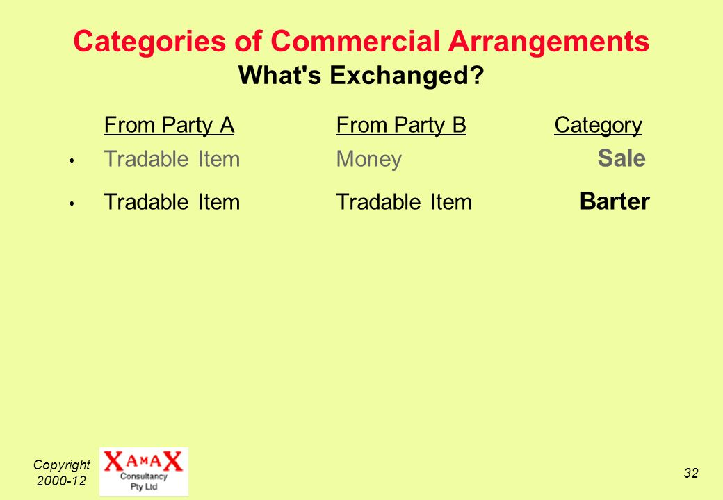 Copyright 2000-12 32 Categories of Commercial Arrangements What s Exchanged.