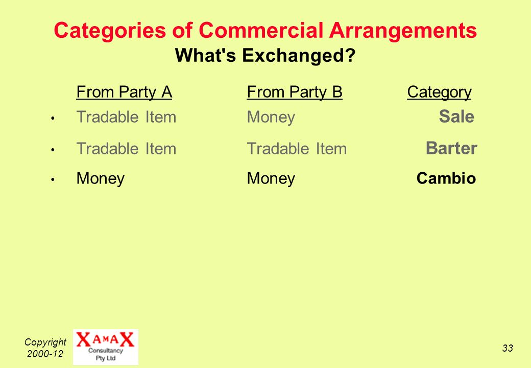 Copyright 2000-12 33 Categories of Commercial Arrangements What s Exchanged.
