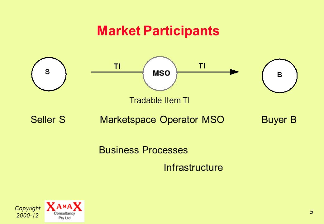 Copyright 2000-12 5 Market Participants Seller SBuyer B Tradable Item TI Marketspace Operator MSO Infrastructure Business Processes