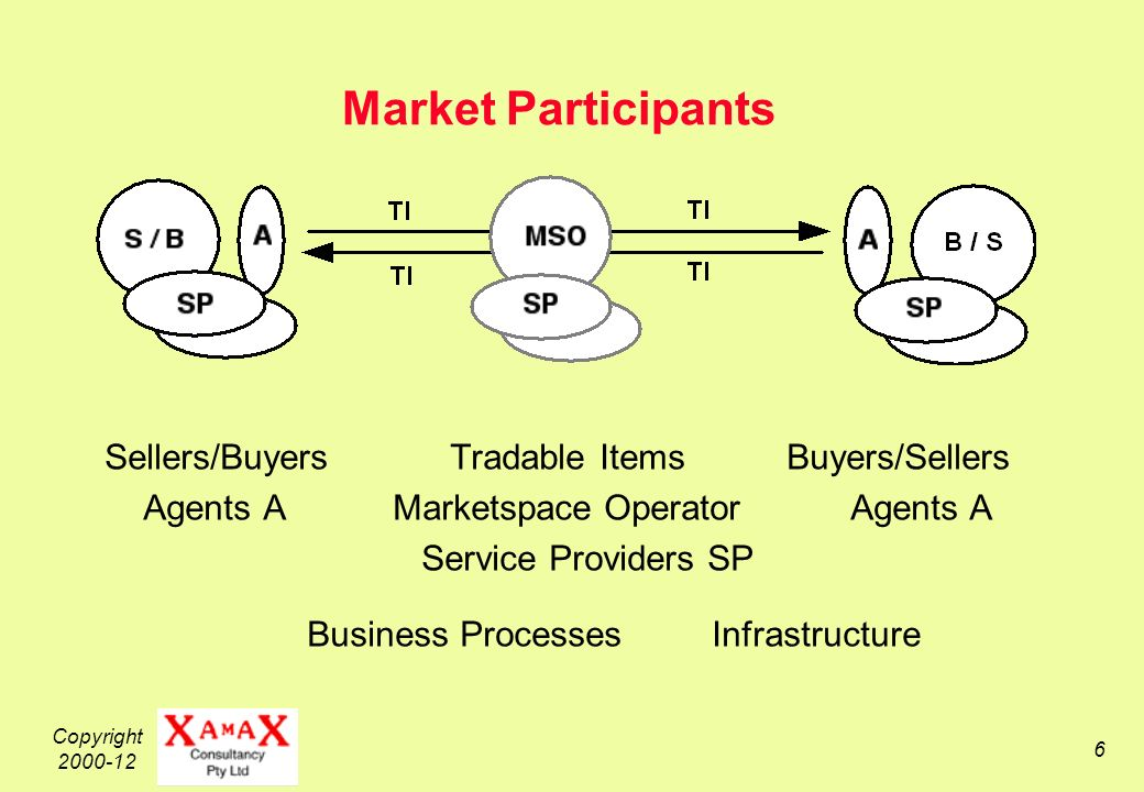 Copyright 2000-12 6 Market Participants Sellers/Buyers Tradable Items Buyers/Sellers Agents A Marketspace Operator Agents A Service Providers SP Business Processes Infrastructure
