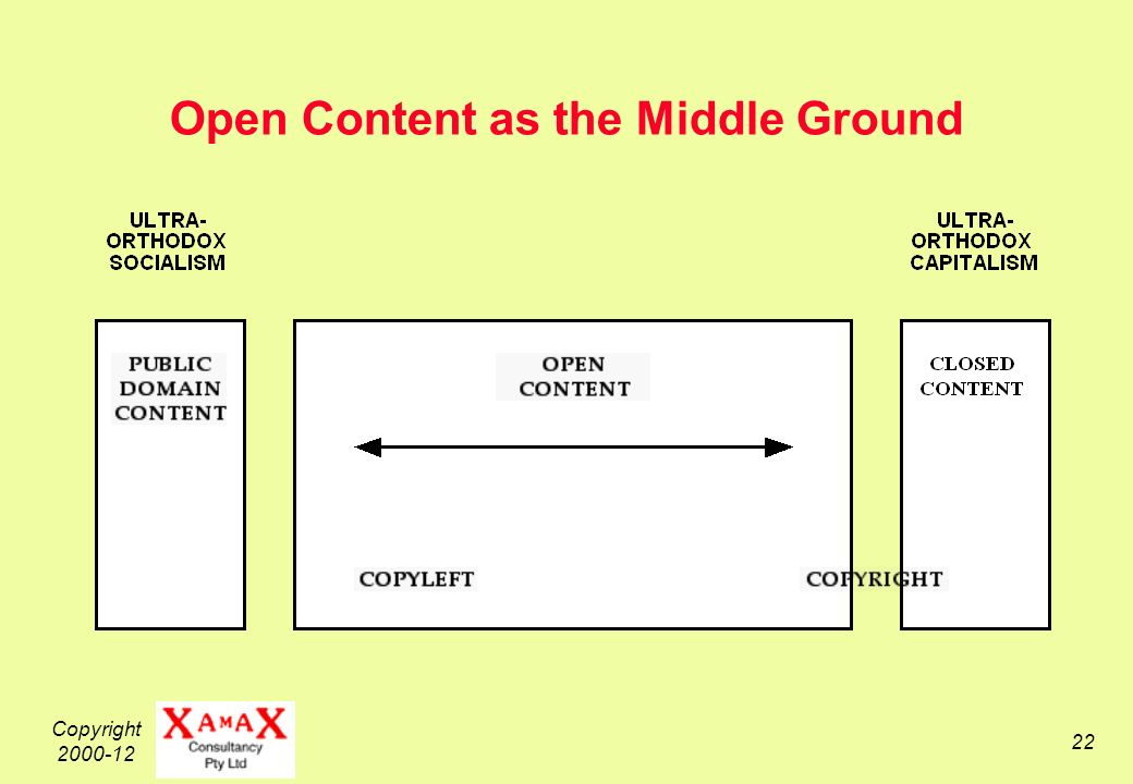 Copyright 2000-12 22 Open Content as the Middle Ground