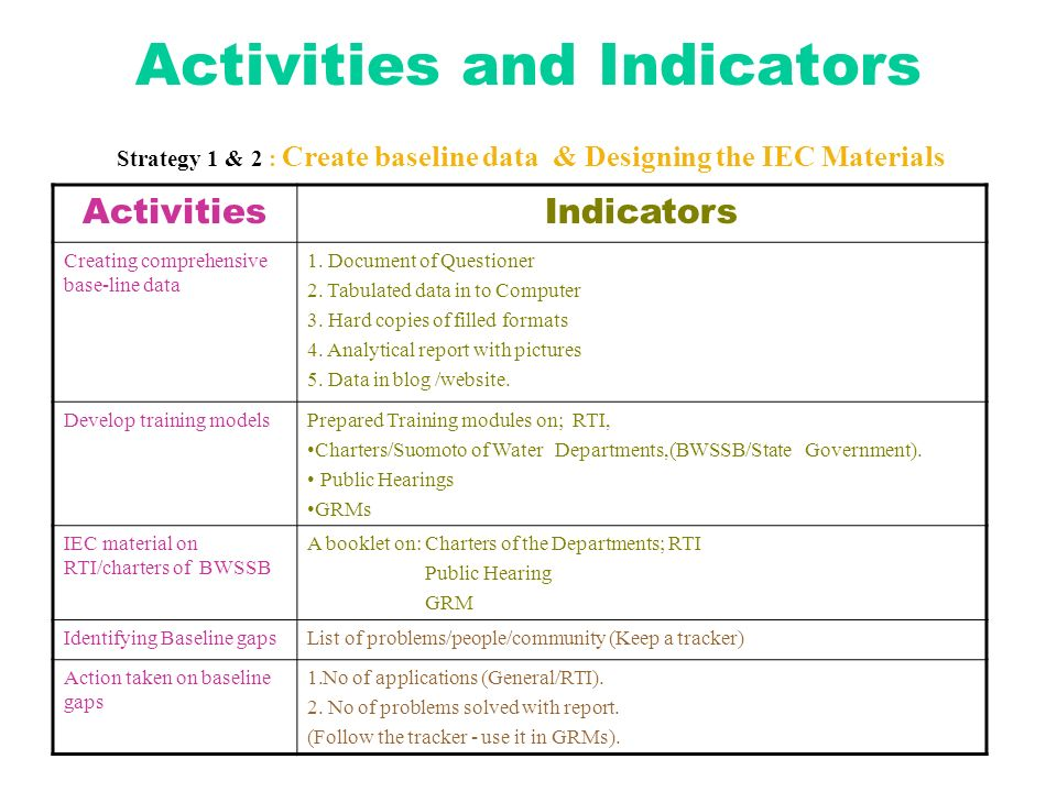 Activities and Indicators Strategy 1 & 2 : Create baseline data & Designing the IEC Materials ActivitiesIndicators Creating comprehensive base-line data 1.
