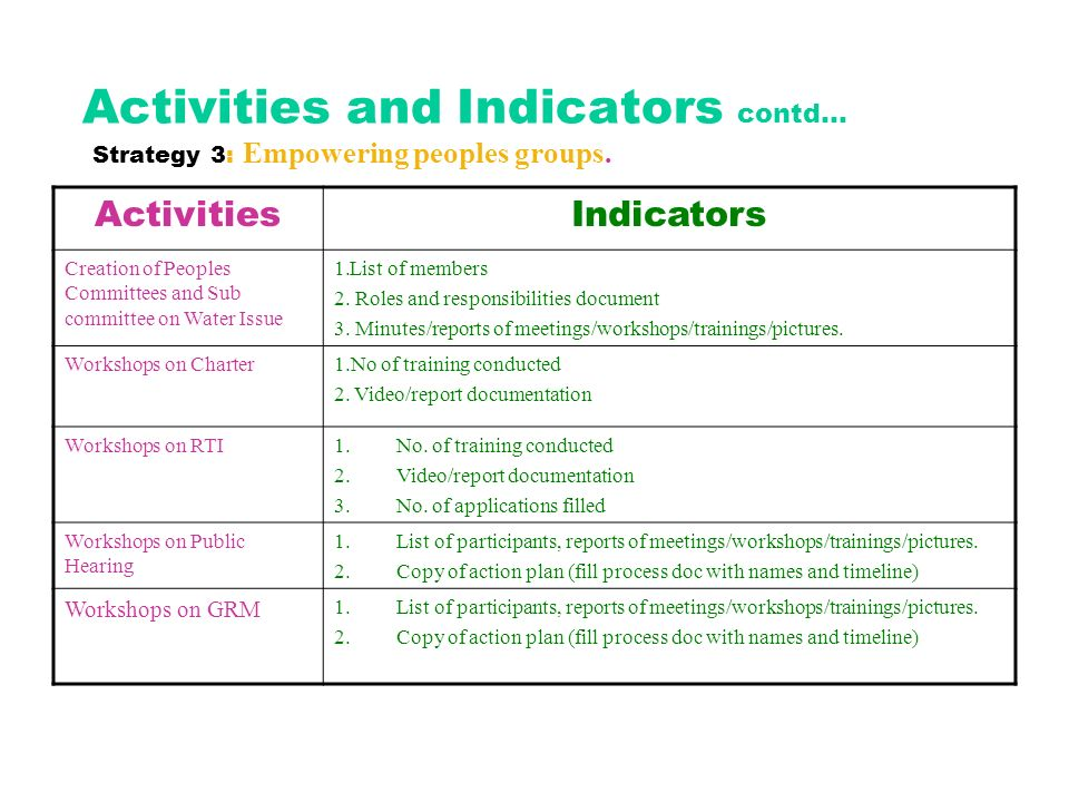 Activities and Indicators contd… Strategy 3: Empowering peoples groups.