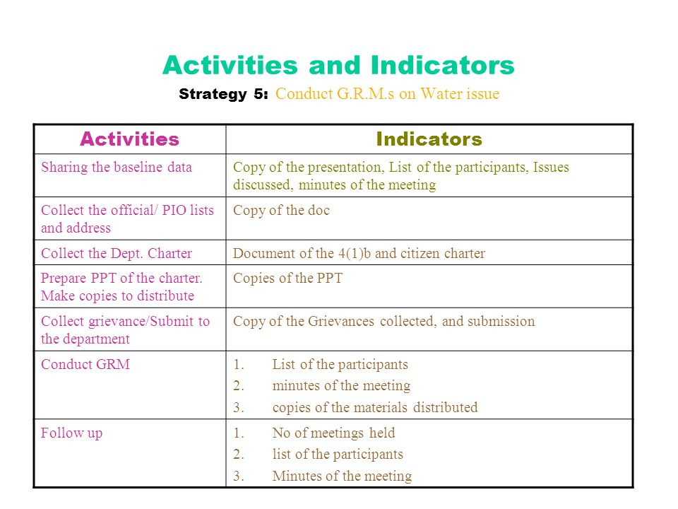 Activities and Indicators Strategy 5: Conduct G.R.M.s on Water issue ActivitiesIndicators Sharing the baseline dataCopy of the presentation, List of the participants, Issues discussed, minutes of the meeting Collect the official/ PIO lists and address Copy of the doc Collect the Dept.