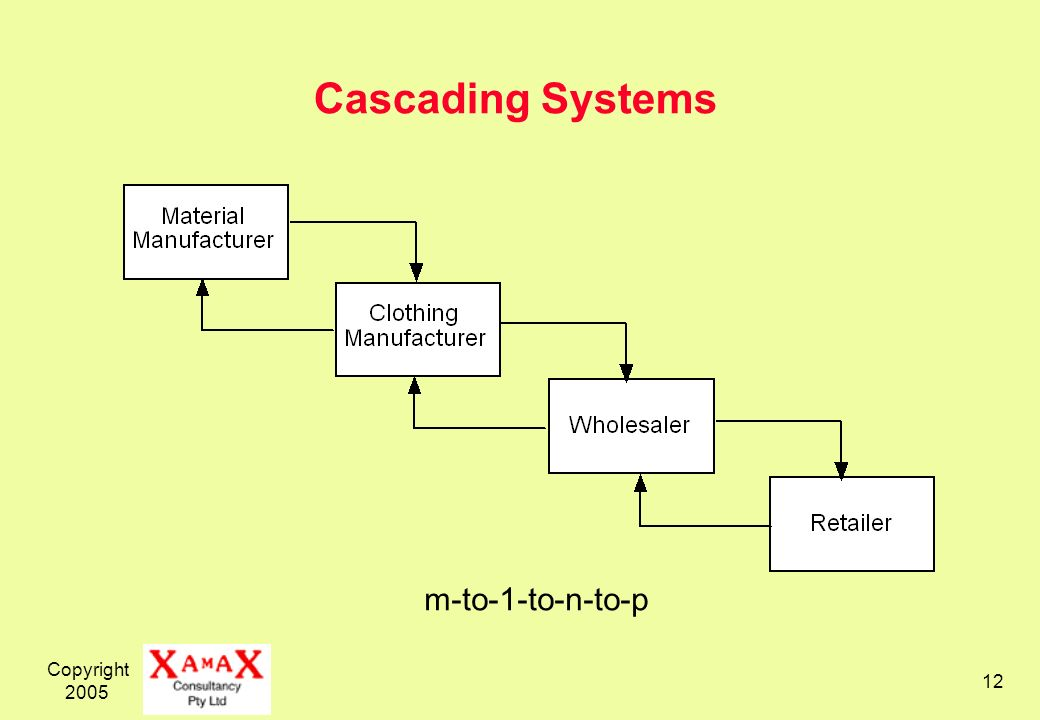 Copyright 2005 12 Cascading Systems m-to-1-to-n-to-p
