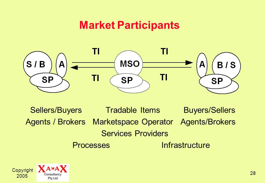 Copyright 2005 28 Market Participants Sellers/Buyers Tradable Items Buyers/Sellers Agents / Brokers Marketspace Operator Agents/Brokers Services Providers Processes Infrastructure