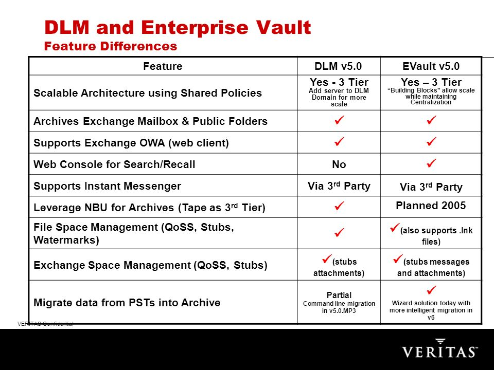 VERITAS Confidential DLM and Enterprise Vault Feature Differences FeatureDLM v5.0EVault v5.0 Scalable Architecture using Shared Policies Yes - 3 Tier Add server to DLM Domain for more scale Yes – 3 Tier Building Blocks allow scale while maintaining Centralization Archives Exchange Mailbox & Public Folders Supports Exchange OWA (web client) Web Console for Search/RecallNo Supports Instant MessengerVia 3 rd Party Leverage NBU for Archives (Tape as 3 rd Tier) Planned 2005 File Space Management (QoSS, Stubs, Watermarks) (also supports.lnk files) Exchange Space Management (QoSS, Stubs) (stubs attachments) (stubs messages and attachments) Migrate data from PSTs into Archive Partial Command line migration in v5.0.MP3 Wizard solution today with more intelligent migration in v6