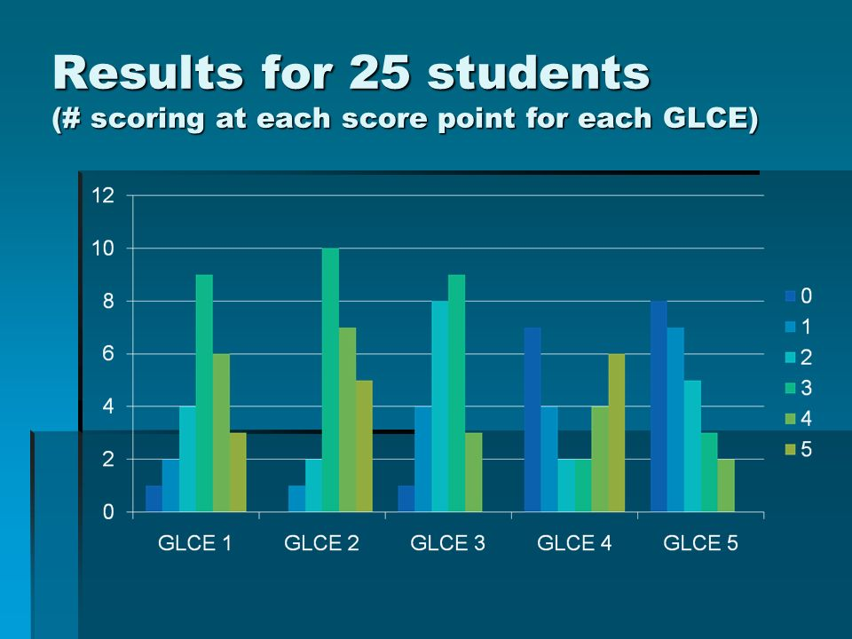Results for 25 students (# scoring at each score point for each GLCE)