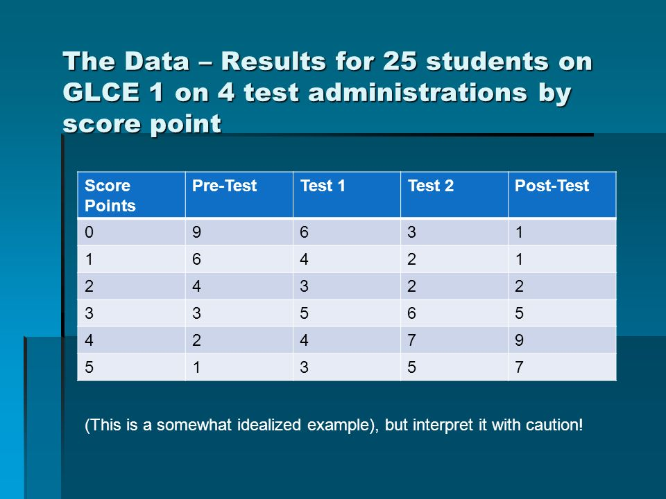The Data – Results for 25 students on GLCE 1 on 4 test administrations by score point Score Points Pre-TestTest 1Test 2Post-Test (This is a somewhat idealized example), but interpret it with caution!