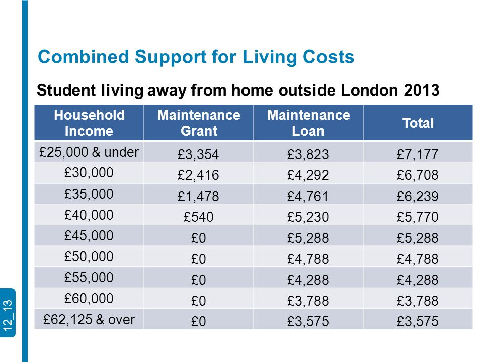 12_13 Household Income Maintenance Grant Maintenance Loan Total £25,000 & under £3,354£3,823£7,177 £30,000 £2,416£4,292£6,708 £35,000 £1,478£4,761£6,239 £40,000 £540£5,230£5,770 £45,000 £0£5,288 £50,000 £0£4,788 £55,000 £0£4,288 £60,000 £0£3,788 £62,125 & over £0£3,575 Student living away from home outside London 2013 Combined Support for Living Costs