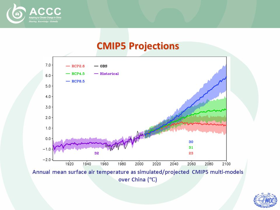 Annual mean surface air temperature as simulated/projected CMIP5 multi-models over China ( ) CMIP5 Projections