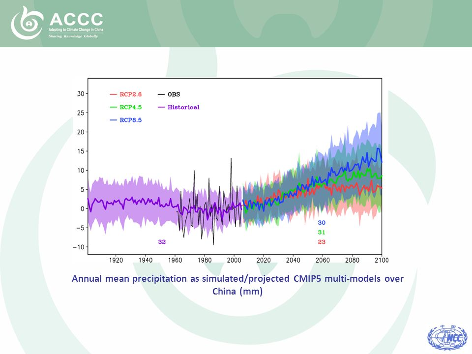 Annual mean precipitation as simulated/projected CMIP5 multi-models over China (mm)
