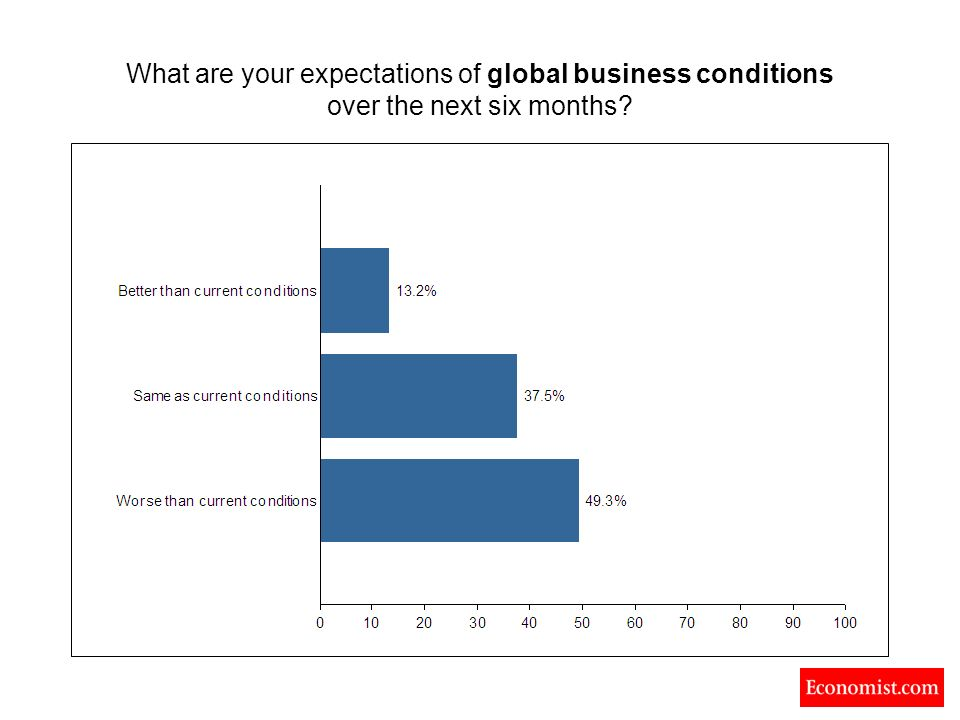 What are your expectations of global business conditions over the next six months