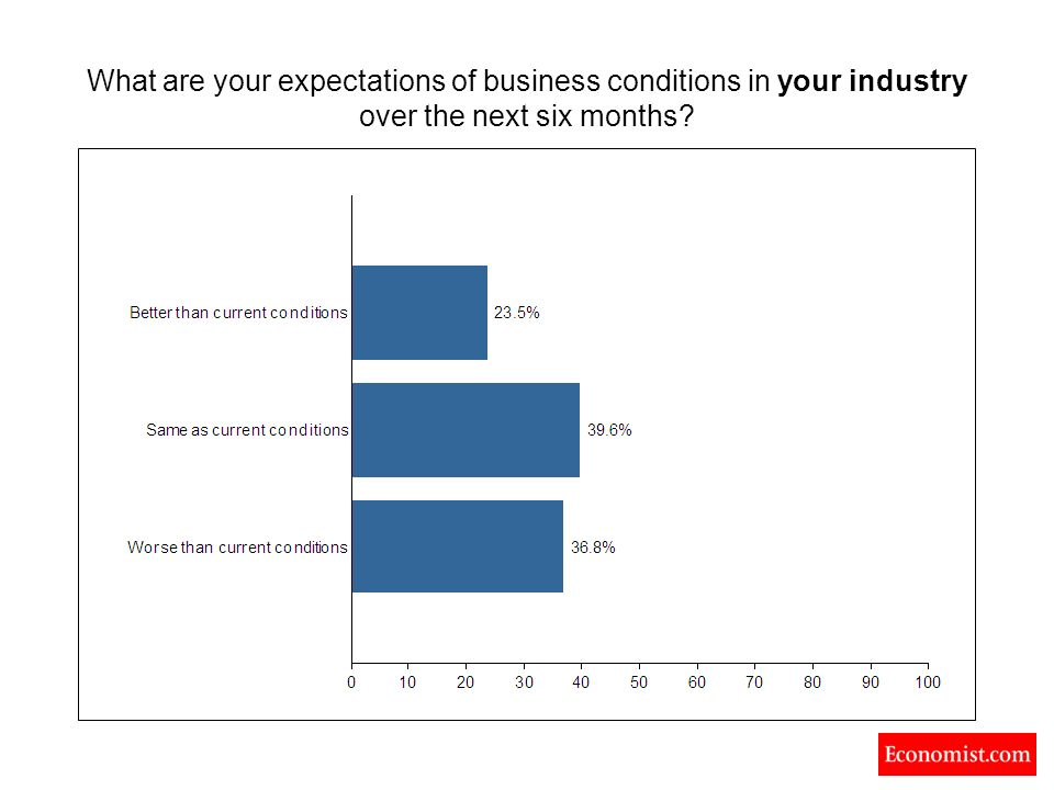 What are your expectations of business conditions in your industry over the next six months