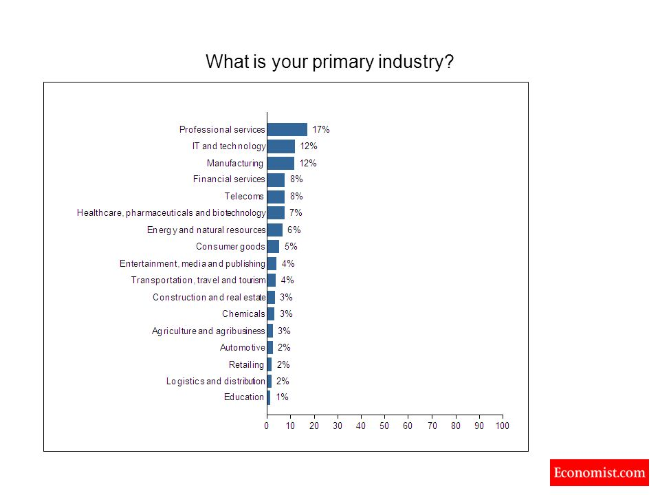 What is your primary industry