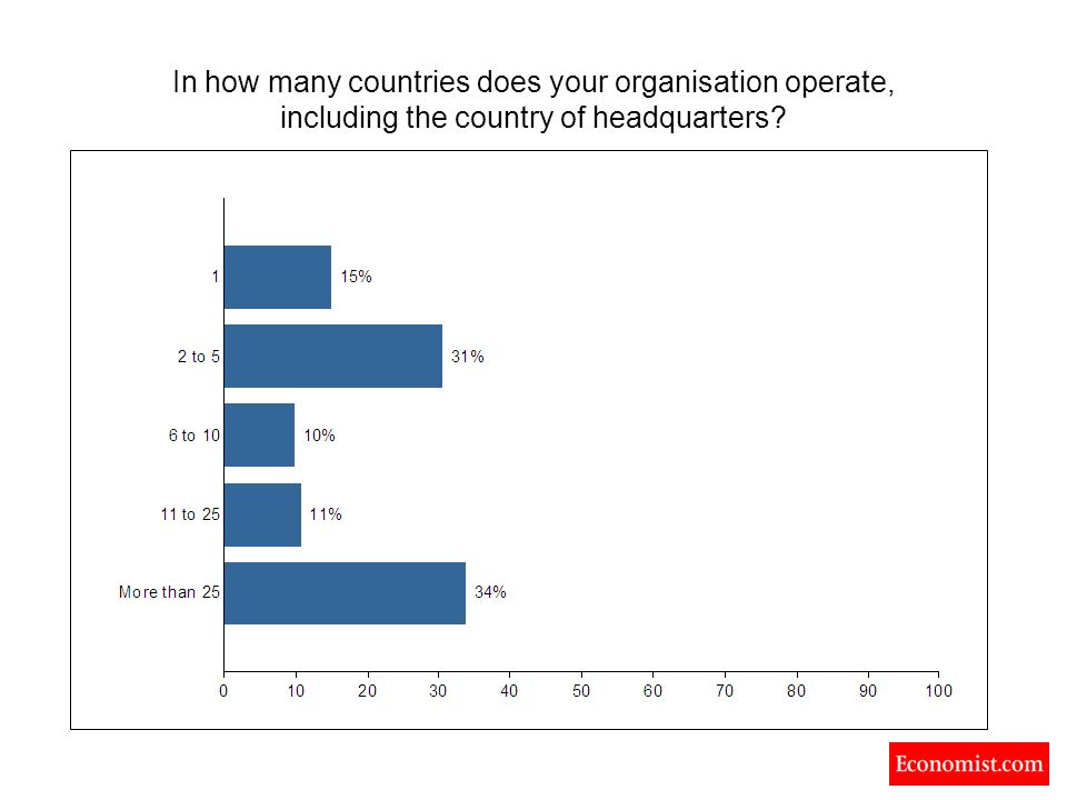 In how many countries does your organisation operate, including the country of headquarters