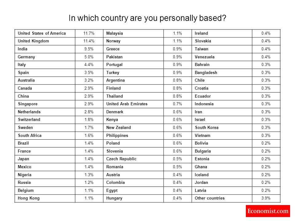 In which country are you personally based.