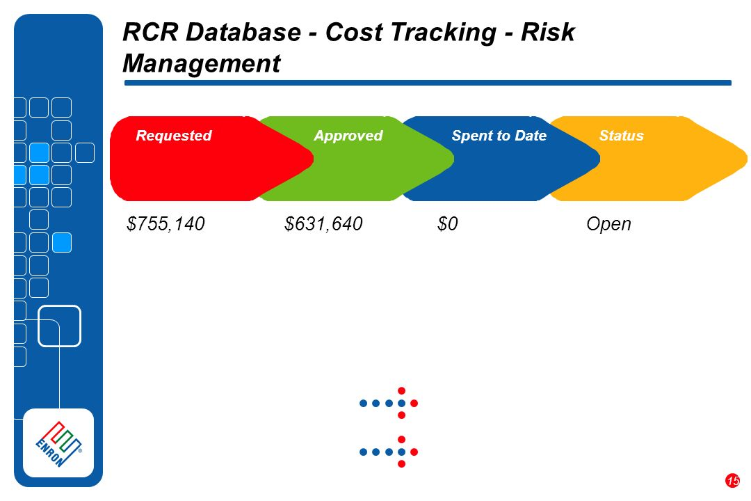 15 RCR Database - Cost Tracking - Risk Management $755,140 $631,640 $0 Requested Approved Spent to DateStatus Open