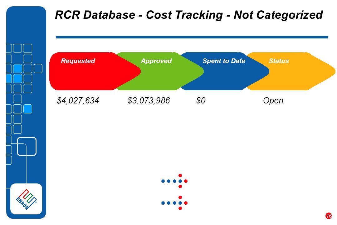 16 RCR Database - Cost Tracking - Not Categorized $4,027,634 $3,073,986 $0 Requested Approved Spent to DateStatus Open