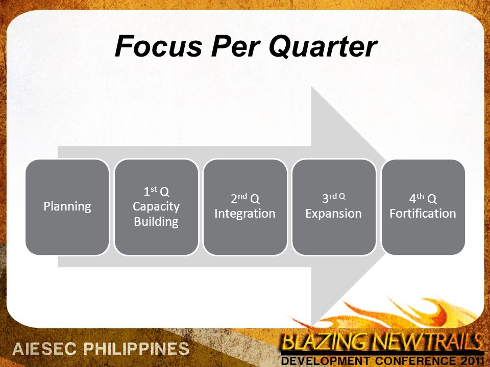 Focus Per Quarter Planning 1 st Q Capacity Building 2 nd Q Integration 3 rd Q Expansion 4 th Q Fortification